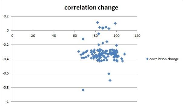 correlation_change_length