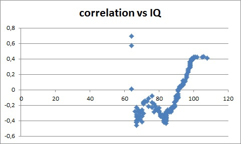 correlation_vs_IQ