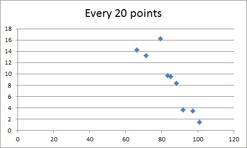 every20points