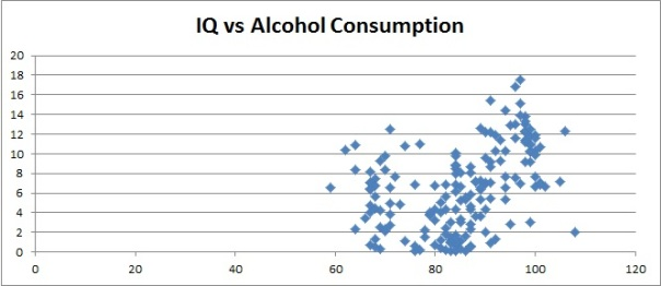 iq_vs_alcohol_consumption